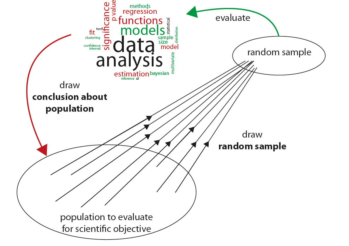 Sampling in Statistical Inference