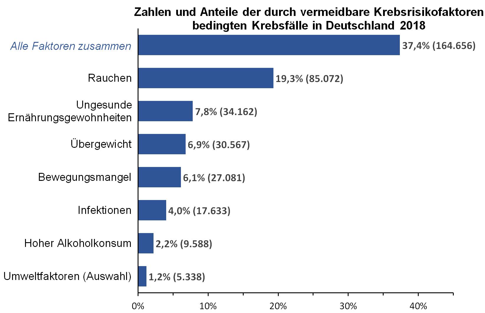 https://www.dkfz.de/de/presse/pressemitteilungen/2018/bilder/Attributable-Krebsfaelle-Alle-Faktoren.png